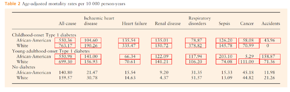 Table 6   Incidence of Death in Childhood and Young-Adulthood Onset Type-1 Diabetes Compared to Non-Diabetics.  Analysis also compared white versus African American Type-1 Diabetic to controls. Red boxes indicate where incidence was higher in a Type-1 Diabetic compared to matched non-diabetic. Modified Table 2 from (Conway, Lopes-Virella, & Blot, 2018).