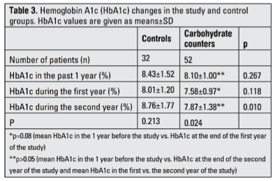 Table 7   HbA1c at Baseline, 1-Year Post, and 2-Years Post Carbohydrate Counting Strategies Versus Control . Table 3 from (Goksen, Atik Altinok, Ozen, Demir, & Darcan, 2014)