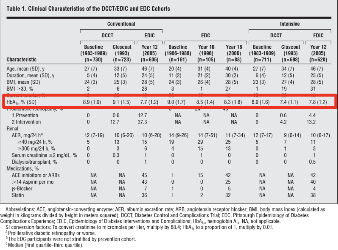 Table 8   HbA1c Levels Pre- and Post-Intensive Treatment Therapy Versus Control from Both DCCT and EDIC trials.  Table 1 from (Diabetes et al., 2009)