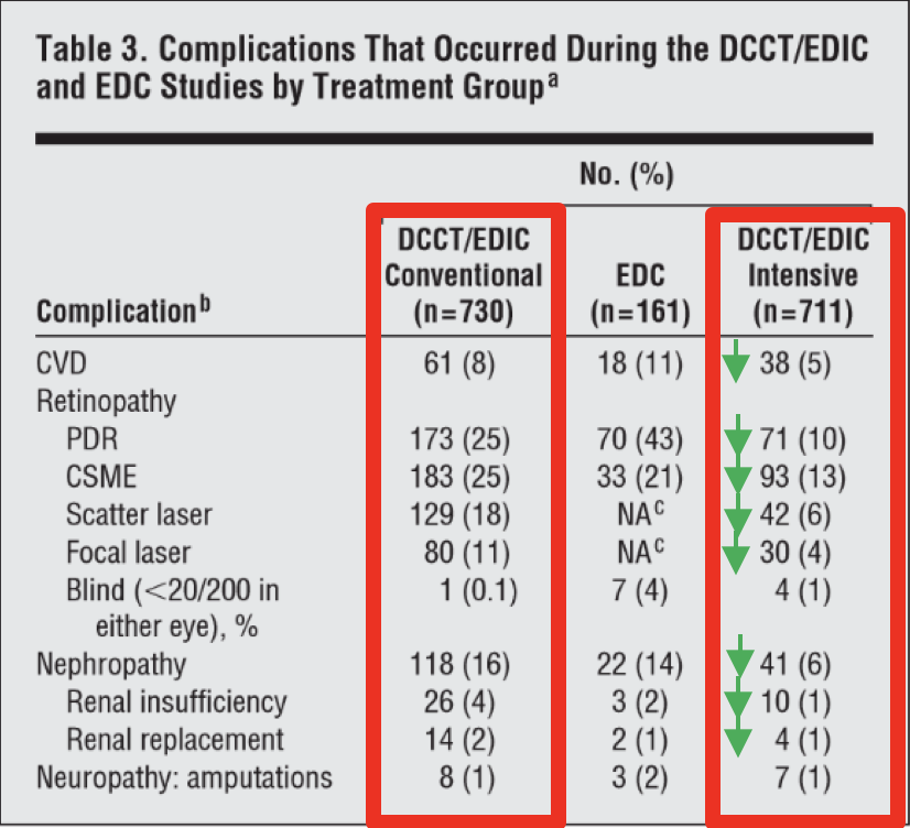 Table 9   Incidence of Complications Between Conventional and Intensive Treatment Therapy from DCCT and EDIC Trials.  Table 3 from (Diabetes et al., 2009)