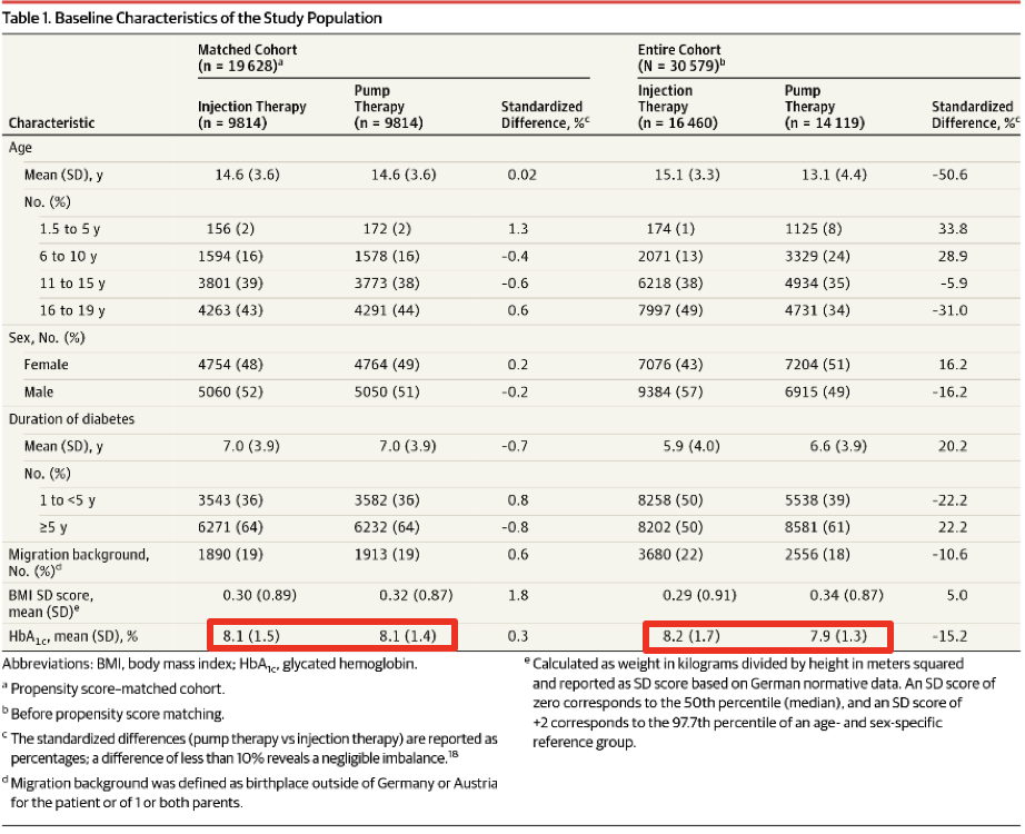 Table 8 HbA1c in Injection Therapy Versus Pump Therapy in Matched and Unmatched Cohorts (n=19,628 vs 30,579).  Table 1 from (Karges et al., 2017)