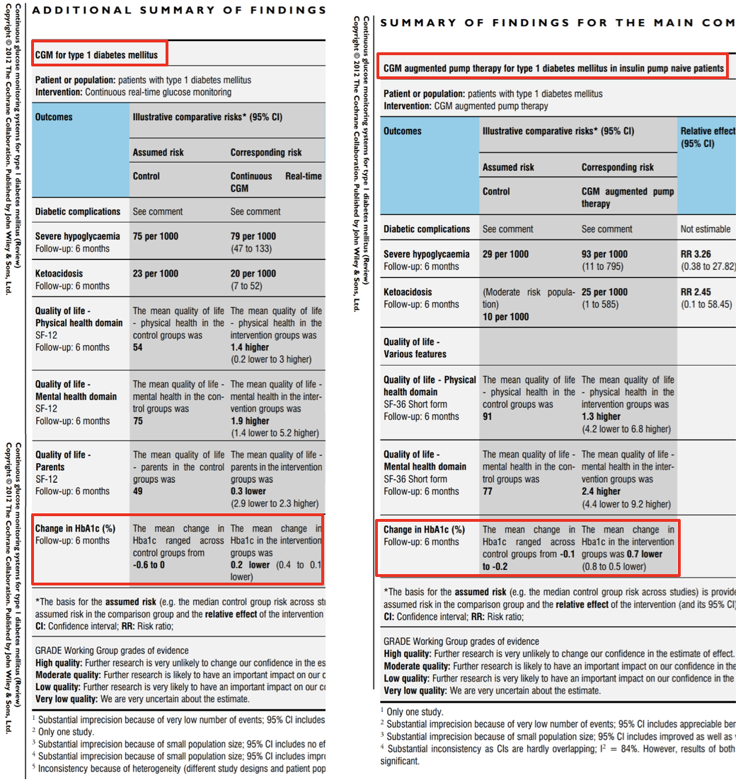 Table 9   HbA1c Continuous Glucose Monitoring or Continuous Glucose Monitoring with an Insulin Pump Versus Controls.  Modified Tables from (Langendam et al., 2012)