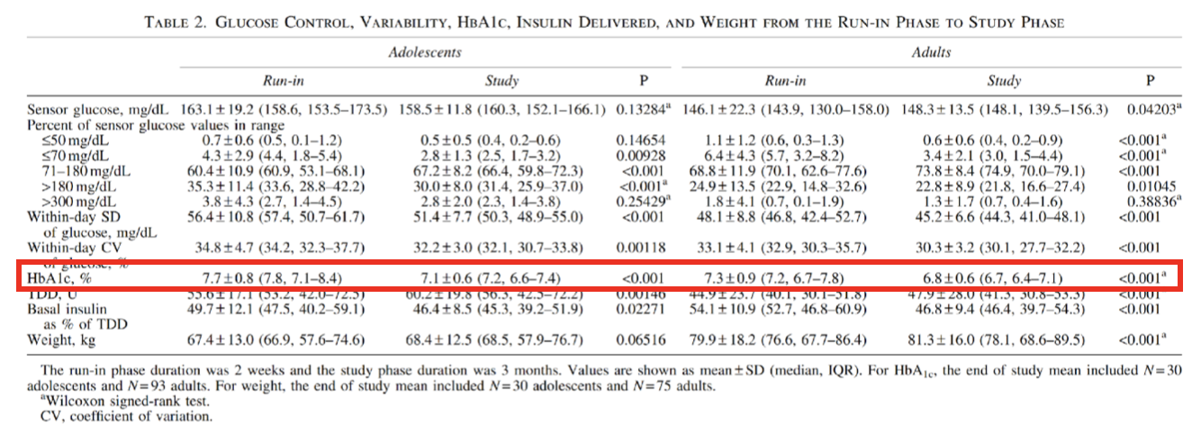 """Table 10   HbA1c During """"Run In"""" Phase (first two weeks of calibration with closed loop system) and 3-Months After Using Closed Loop in Both Adults and Children.  Tables 2 from (Garg et al., 2017)"""