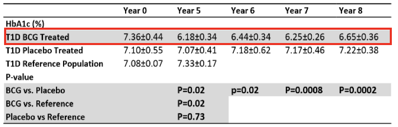 Table 12   HbA1c at Baseline, 5-Years, 7-years, and 8-Years Post BCG vaccine.  Supplemental Table from (Kuhtreiber et al., 2018)