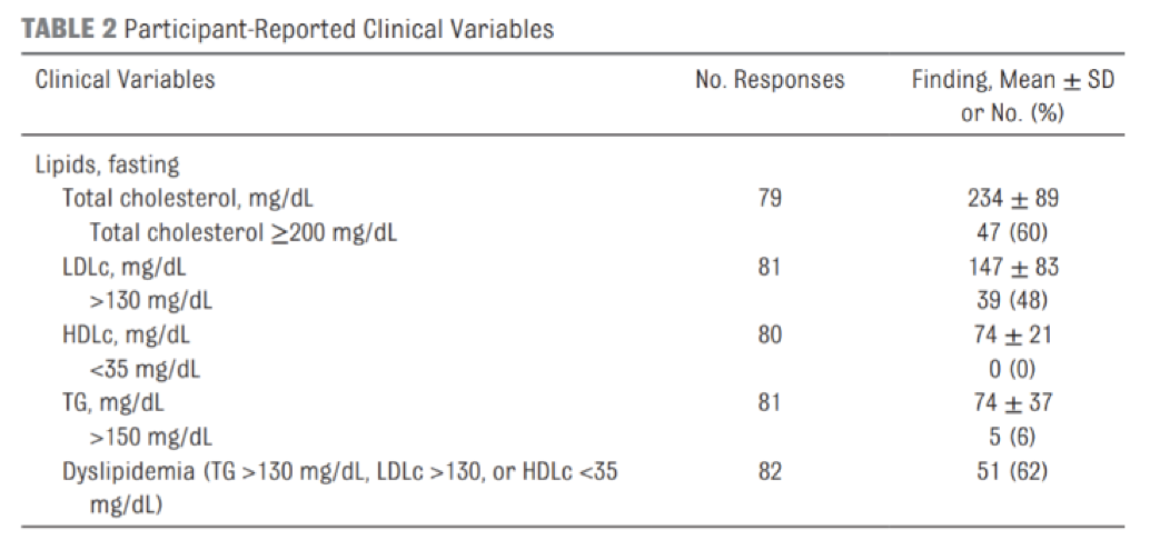 Table 9 Type-1 Diabetic Lipid Levels Utilizing a Very-Low Carbohydrate Diet.  Table 2 from (Lennerz et al., 2018).