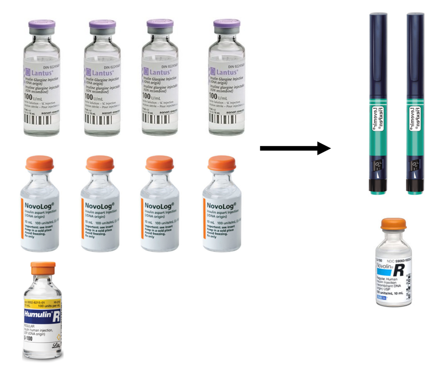 Figure 14   Estimated Daily Insulin Requirements on Dietary Regimens.  Previous High Carbohydrate Dietary Regimen (left) required ~40IU Lantus, ~40IU Novolog, ~10IU Humulin-R. Current Very-Low Carbohydrate Dietary Regimen (right) required ~20IU Levemir and 10IU Novolin-R.