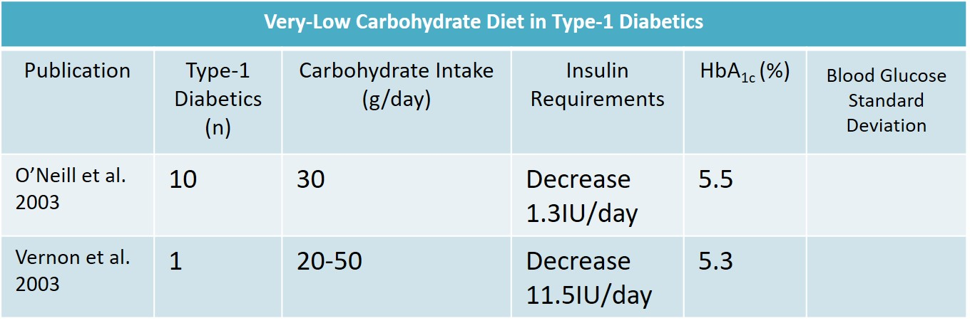 Table 5   Glycemic Management in Type-1 Diabetics on Very-Low Carbohydrate Diet.  Data illustrates impressive, but very limited data on glycemic management in Type-1 Diabetics on a very low-carbohydrate ketogenic diet (O'Neill, 2003; Vernon, Mavropoulos, Transue, Yancy, & Westman, 2003).