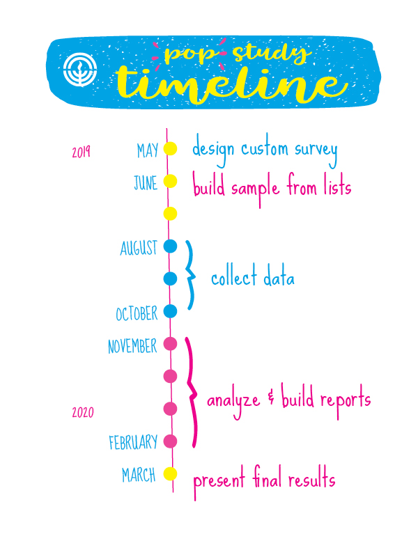 pop study timeline.jpg