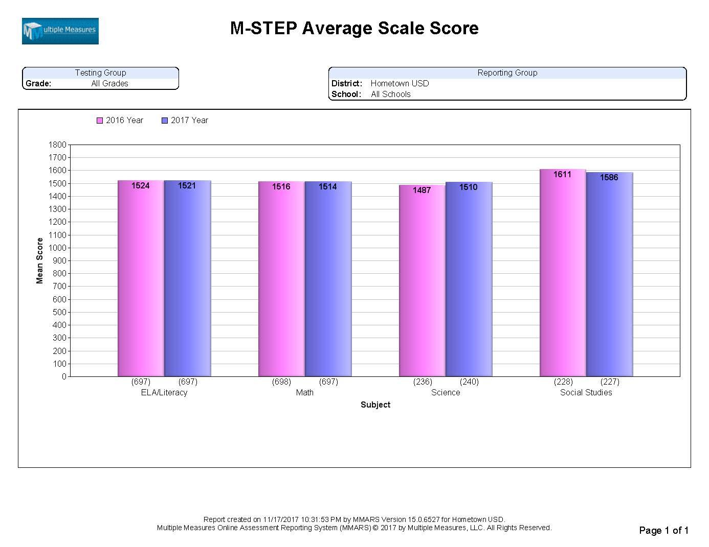 M-STEPExampleReports_Page_08.jpg
