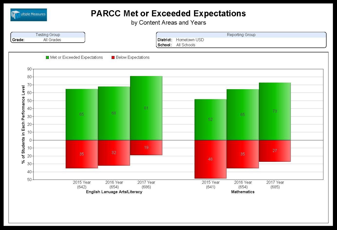 PARCC-Summary_MetorExceeded_CATALOG.jpg