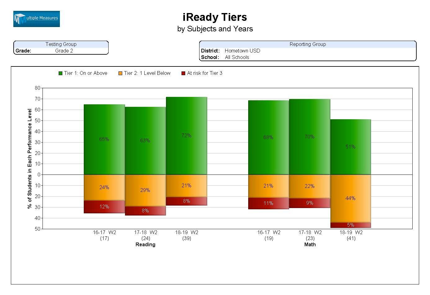 iReady-summary_iReadyTiers.jpg