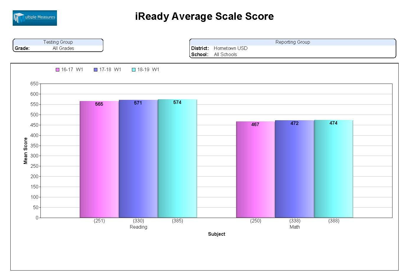 iReady-summary_iReadyAvgScaleScore.jpg