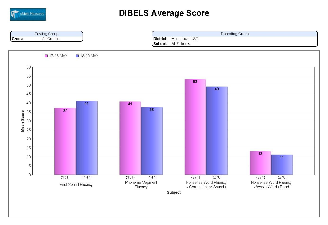 DIBELS-Summary_AvgScore_CATALOG.jpg