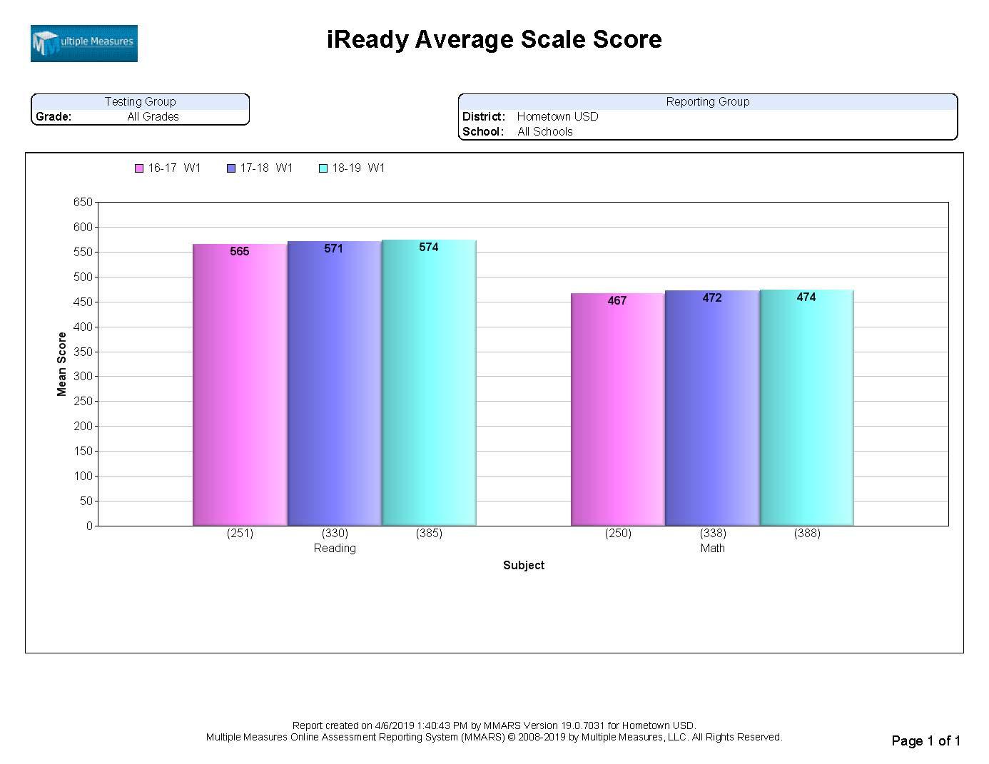 iReady-Summary_AvgScaleScore_CATALOG.jpg