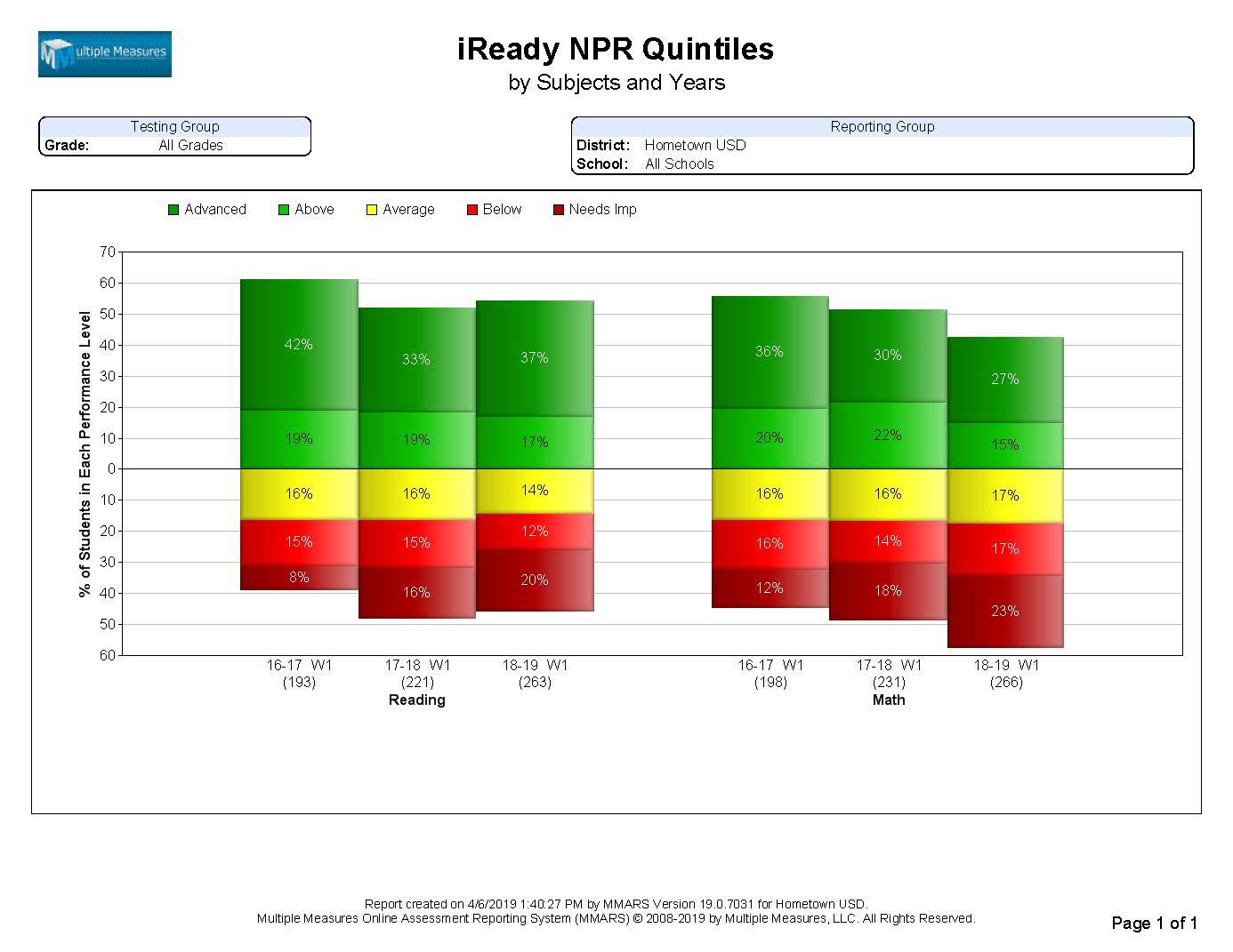 iReady-Summary_NPRQuintiles_CATALOG.jpg