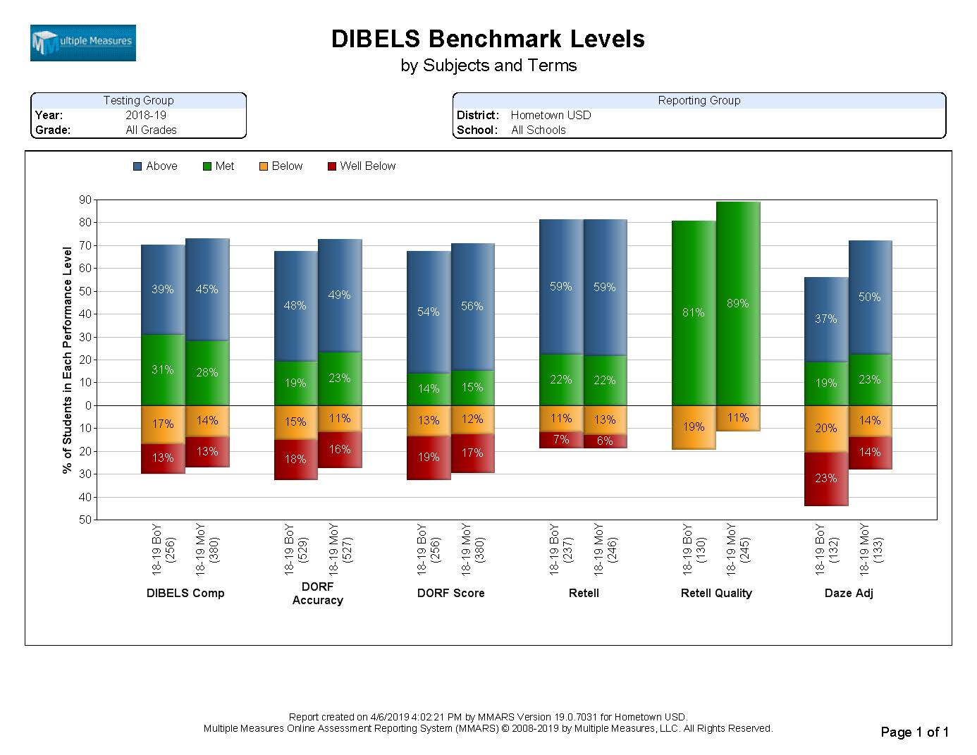 DIBELS-Summary_BenchmarkLvls_CATALOG.jpg