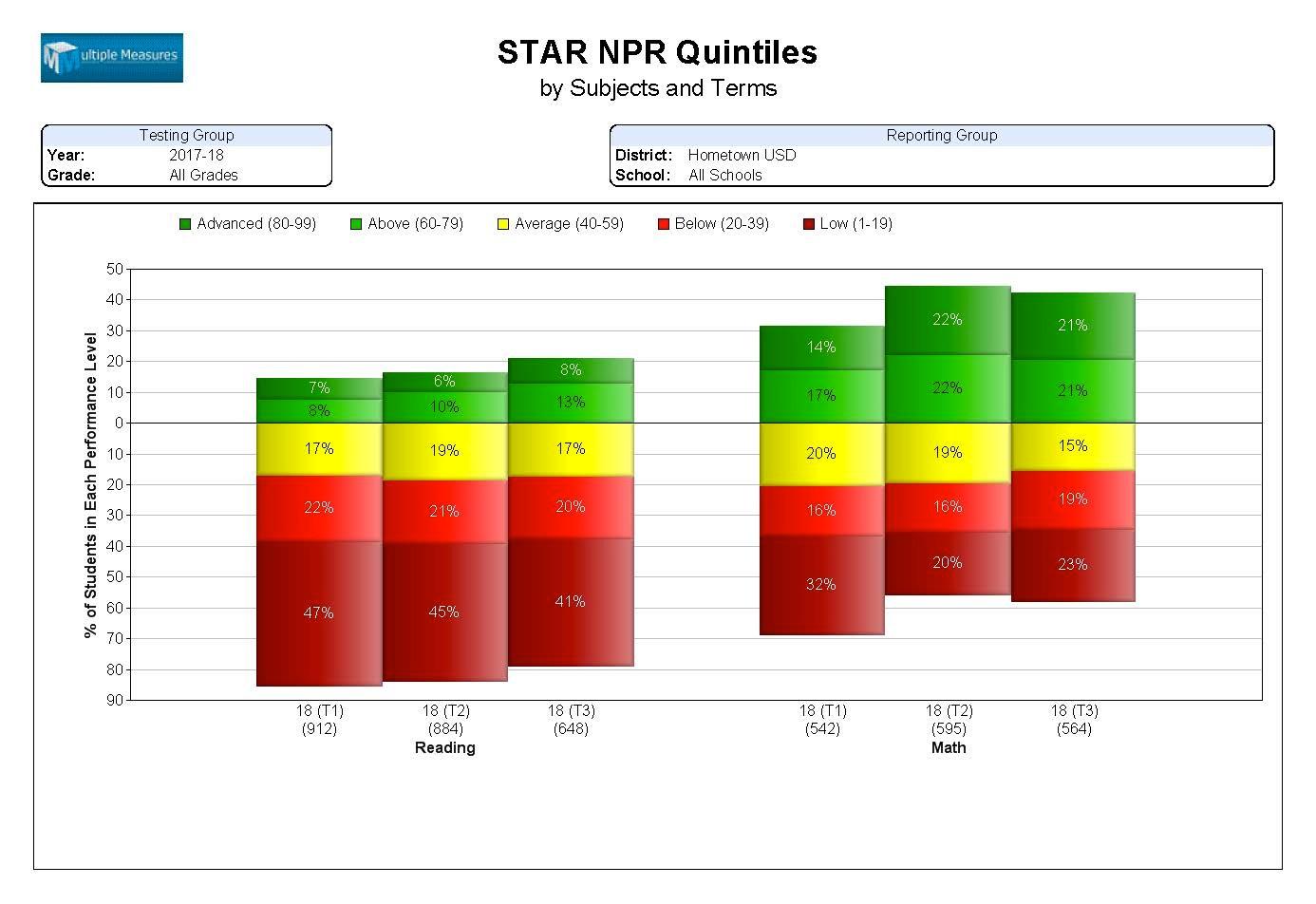 STAR-Summary_NPRQuintiles_CATALOG.jpg