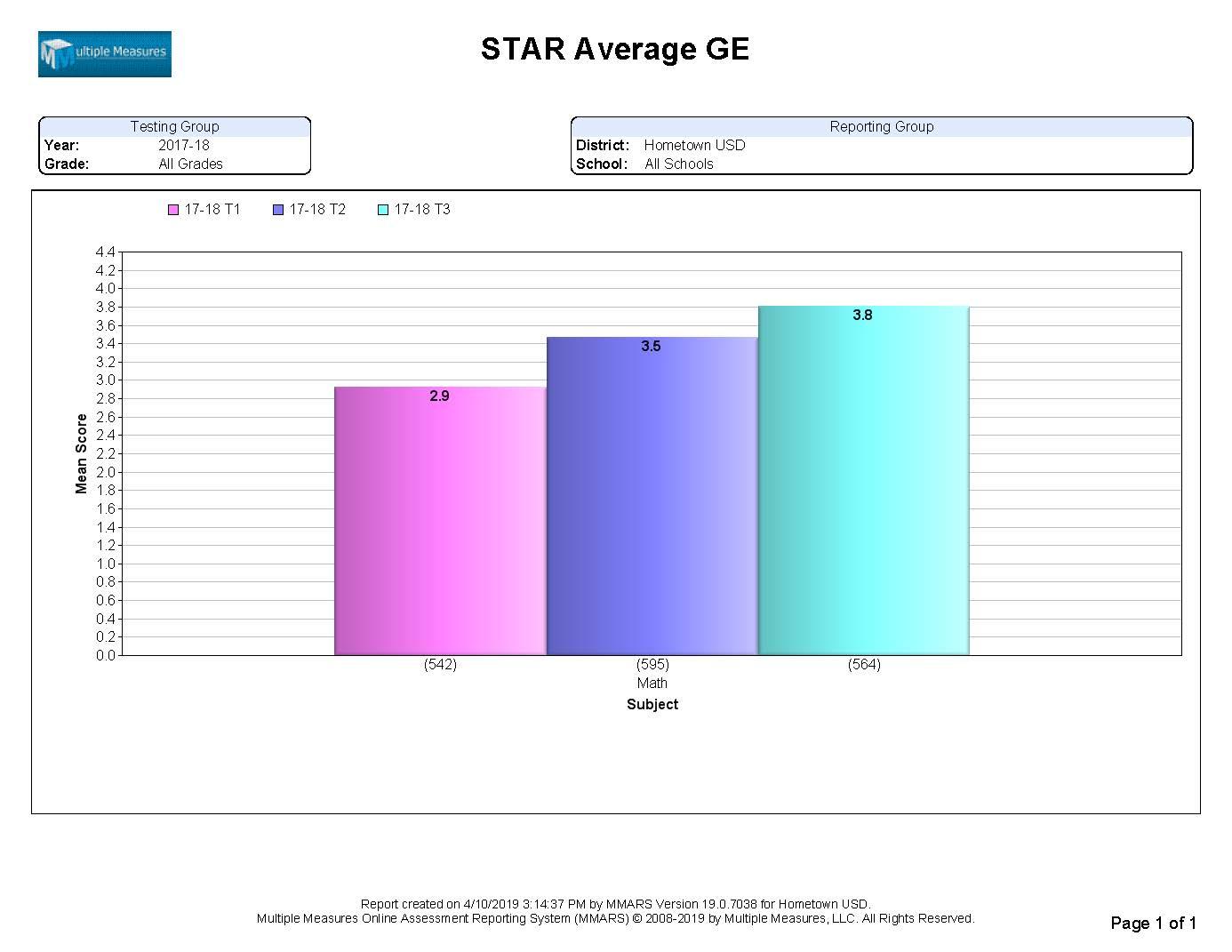 STAR-Summary_AvgGE_CATALOG.jpg