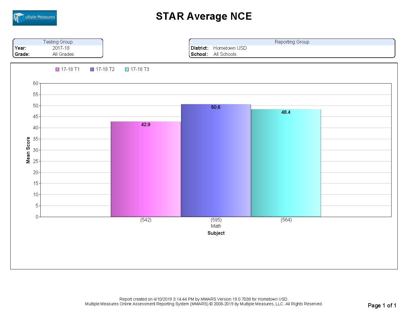 STAR-Summary_AvgNCE_CATALOG.jpg