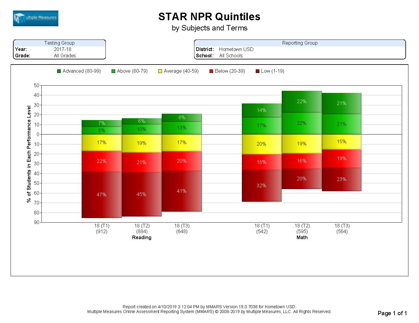 STAR-Summary_NPRQuintiles_CATALOG.jpg