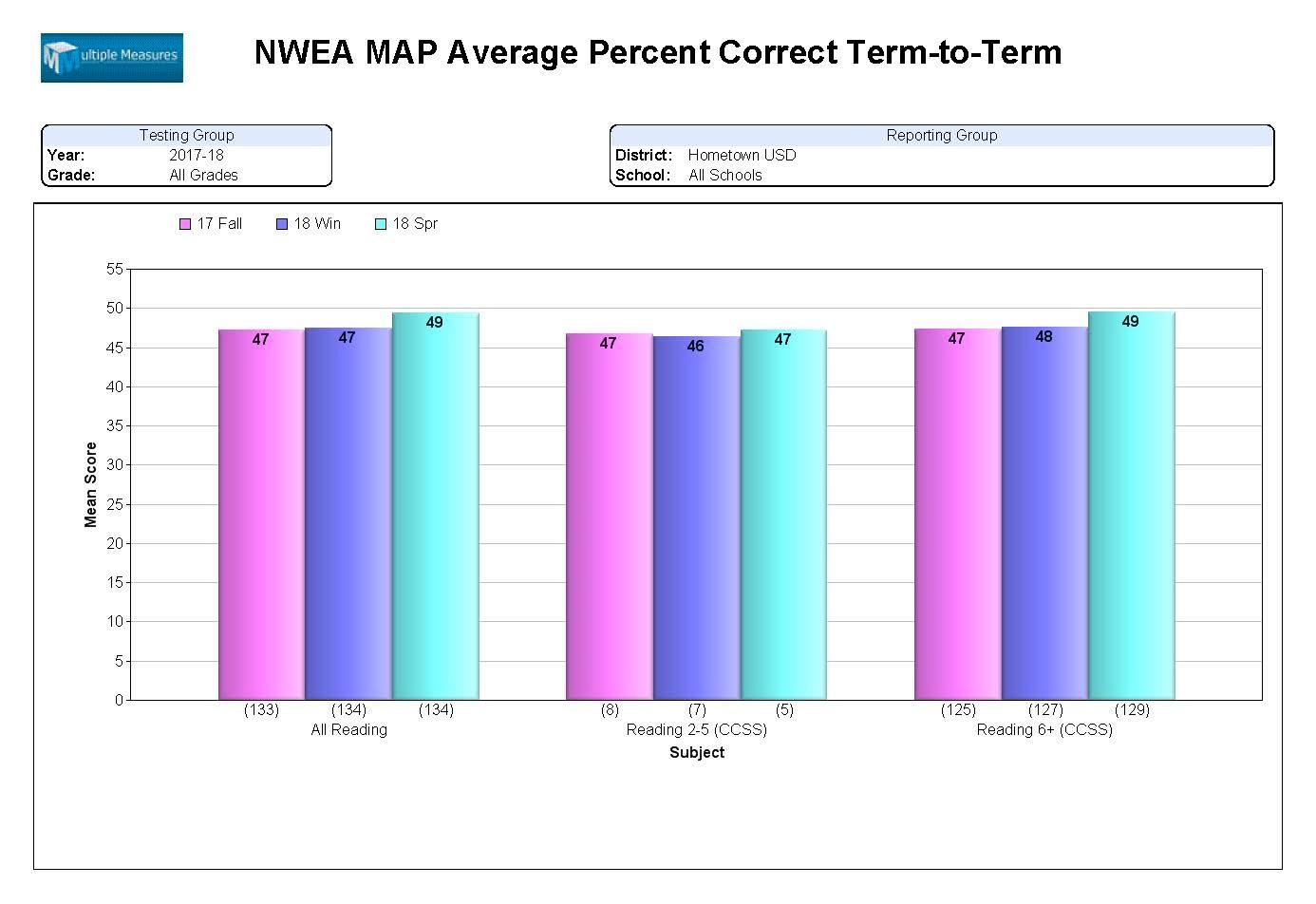 NWEA-Summary_AvgPercentCorrect_T2T_CATALOG.jpg