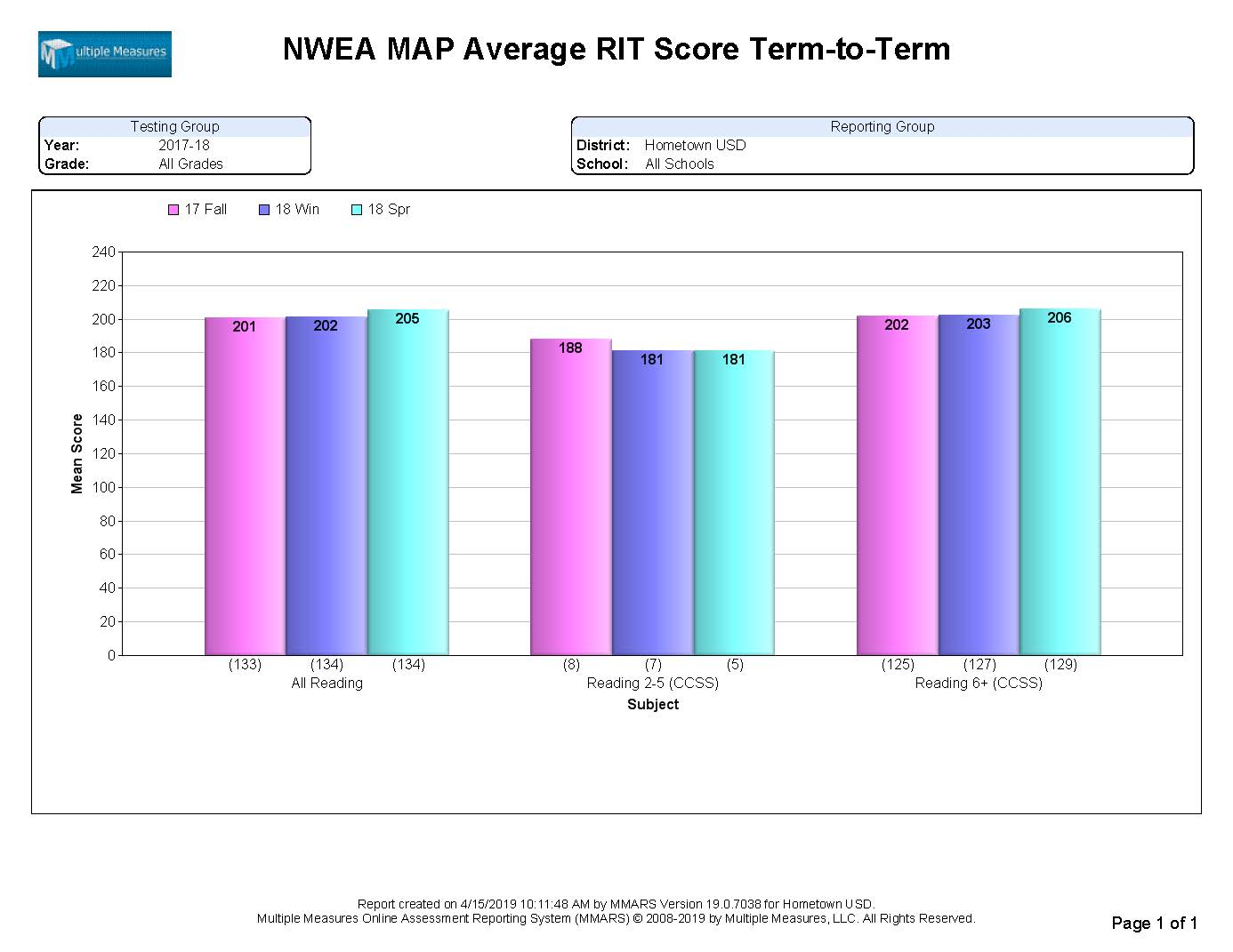NWEA-Summary_AvgRIT_T2T_CATALOG.jpg