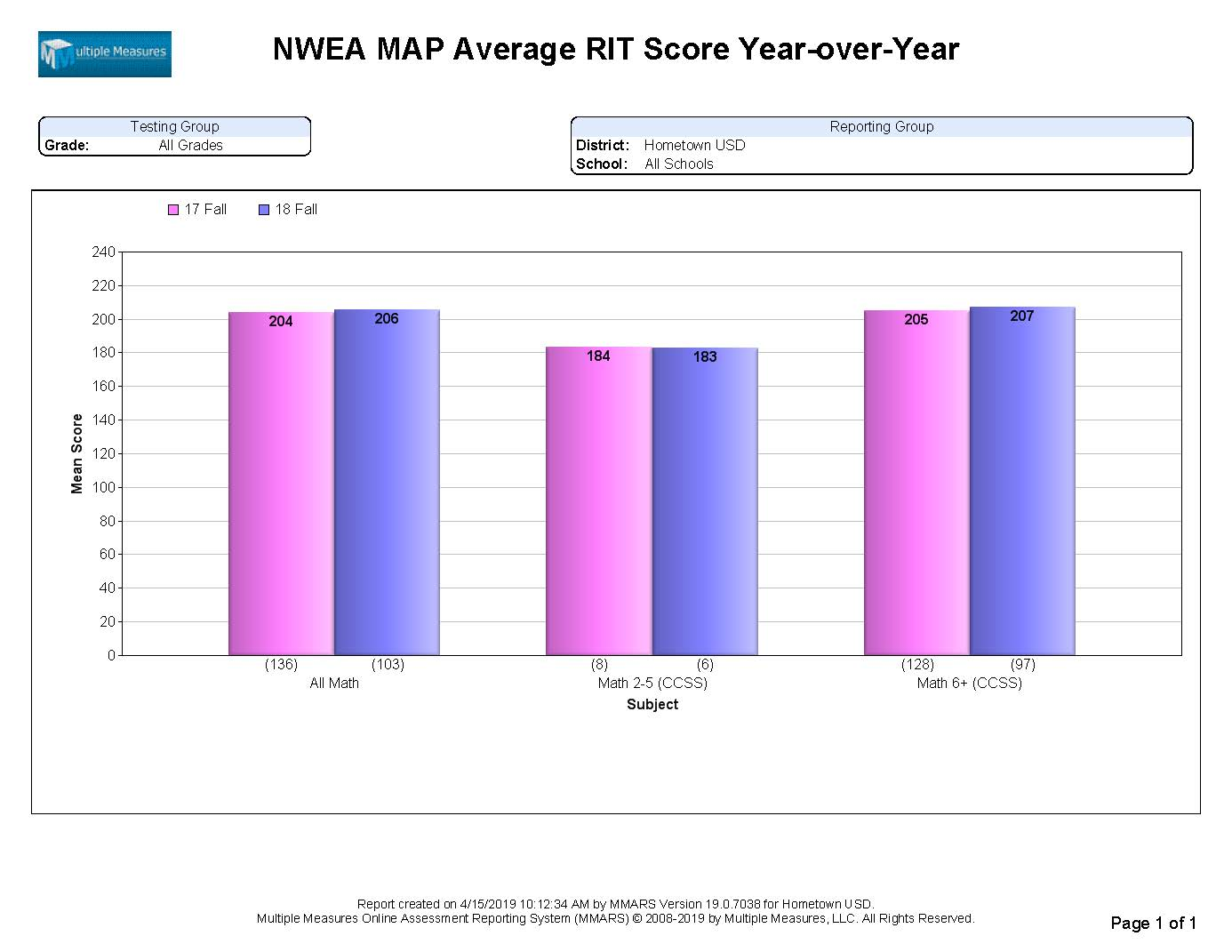 NWEA-Summary_AvgRIT_YoY_CATALOG.jpg
