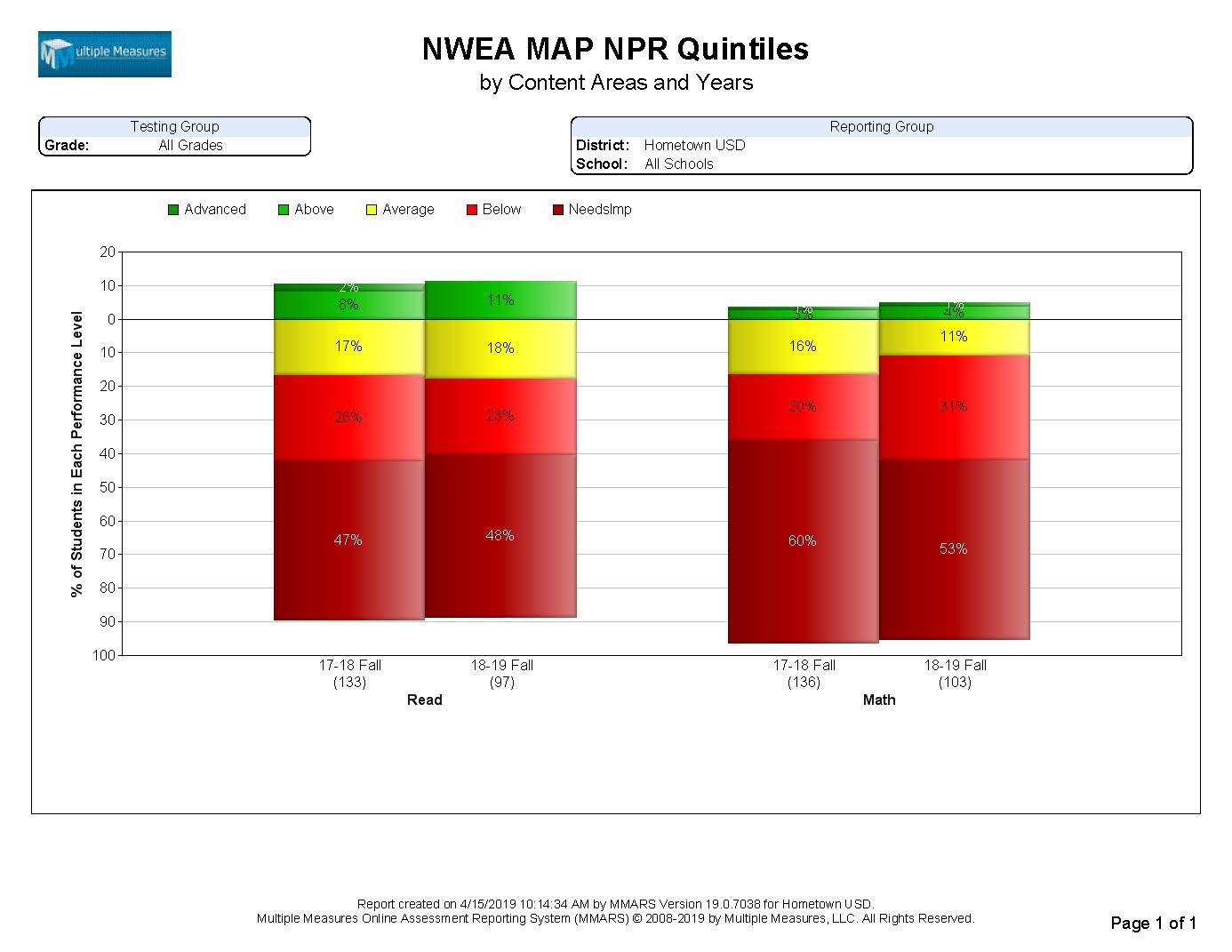 NWEA-Summary_NPRQuintiles_CATALOG.jpg