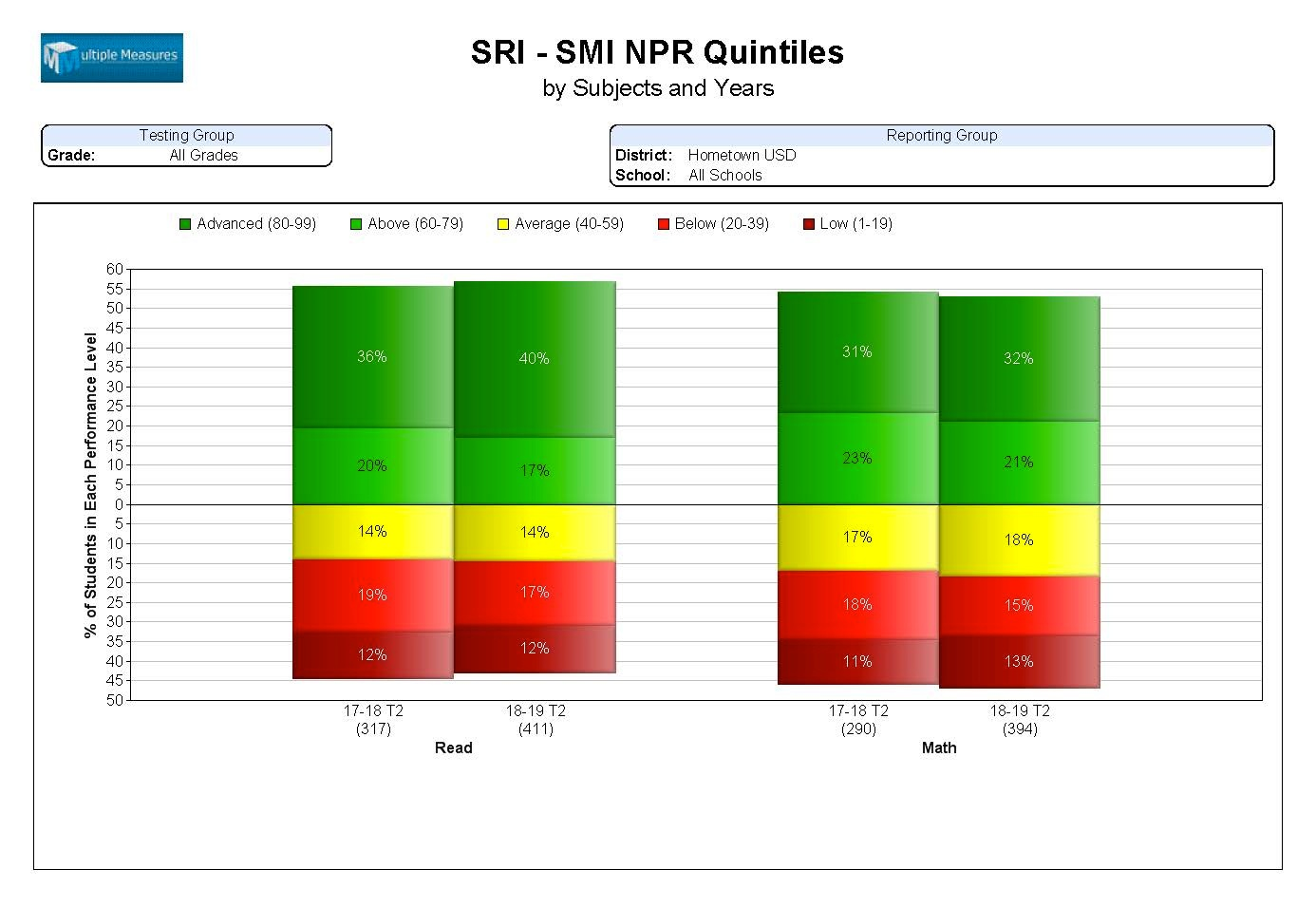 SRI-SMI-Summary_NPRQuintiles_CATALOG.jpg