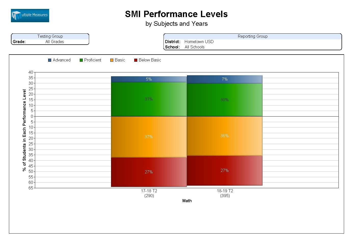 SRI-SMI-Summary_SMI_PerfLvls_CATALOG.jpg