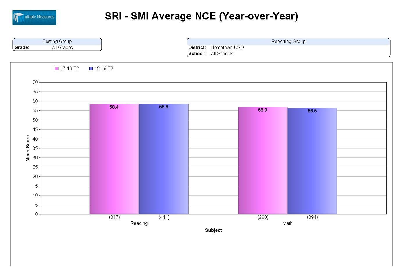SRI-SMI-Summary_AvgNCE_YoY_CATALOG.jpg