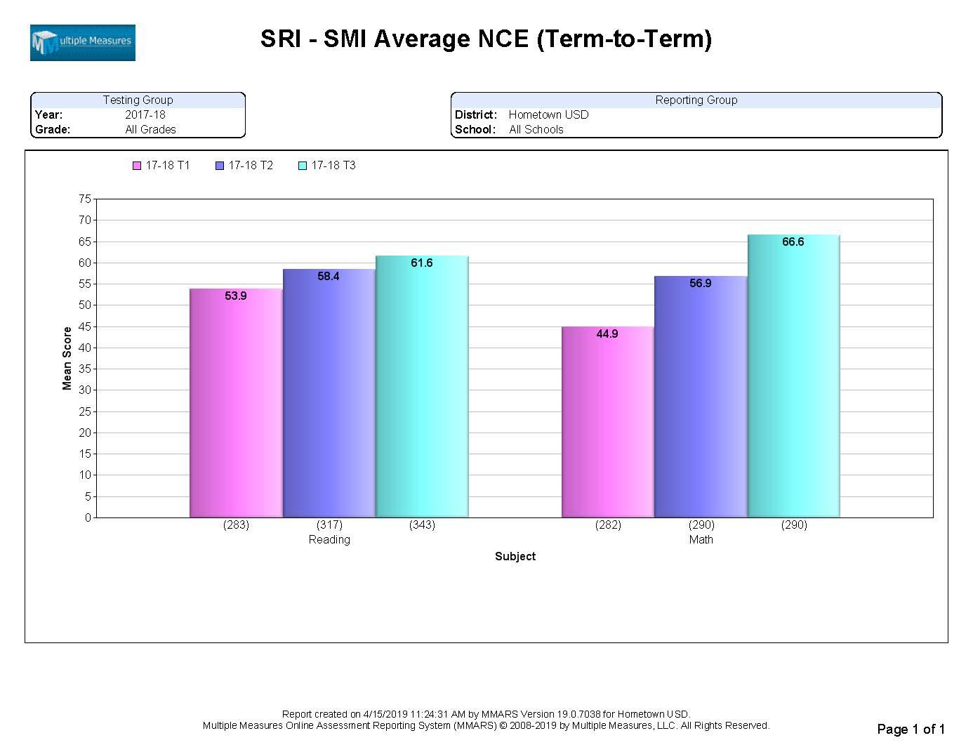 SRI-SMI-Summary_AvgNCE_T2T_CATALOG.jpg