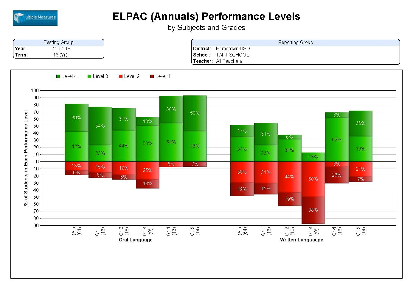 ELPAC-Summary_PerfLvls_Annual_CATALOG.jpg