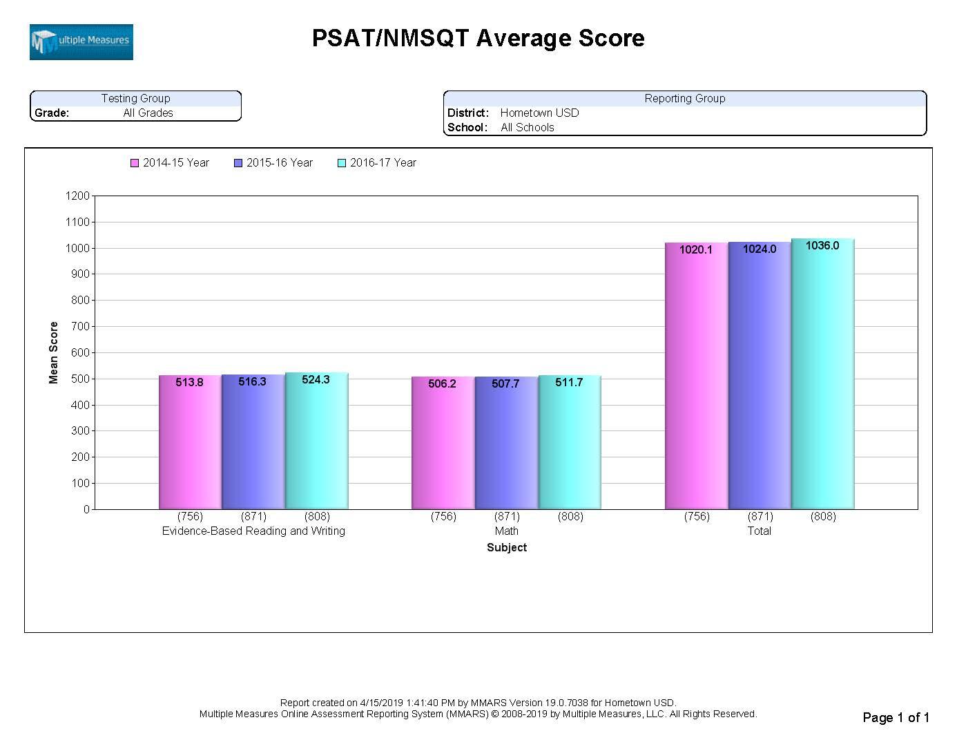 PSAT-Summary_AvgScore_CATALOG.jpg