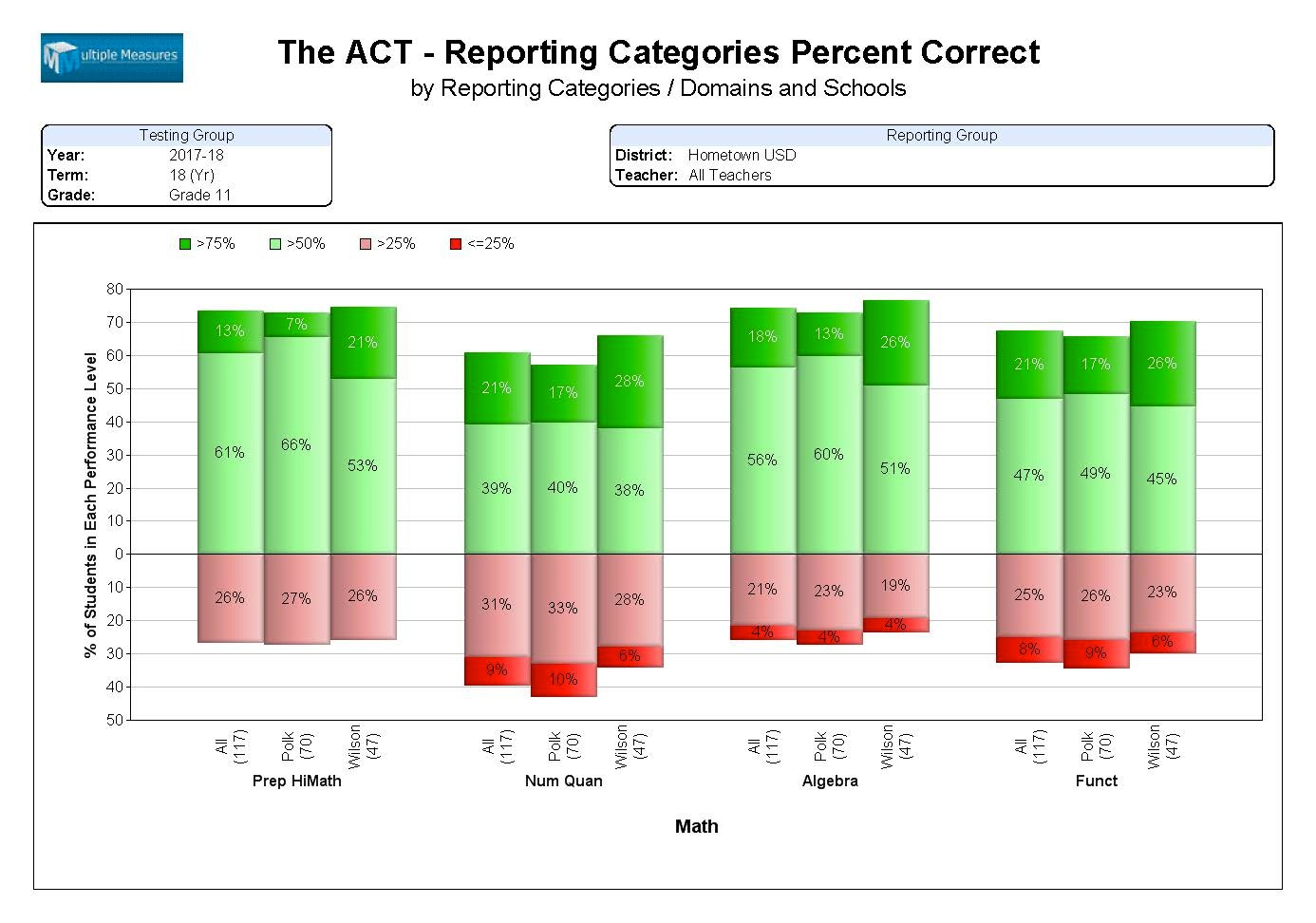 ACT-Summary_ReportCat_%25Correct_Page_1.jpg