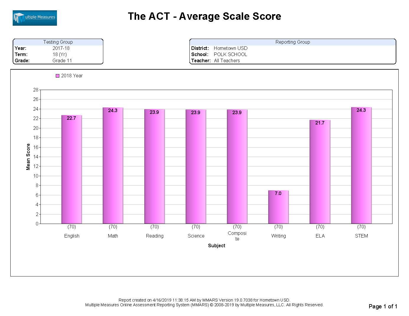 ACT-Summary_AvgSS_CATALOG.jpg