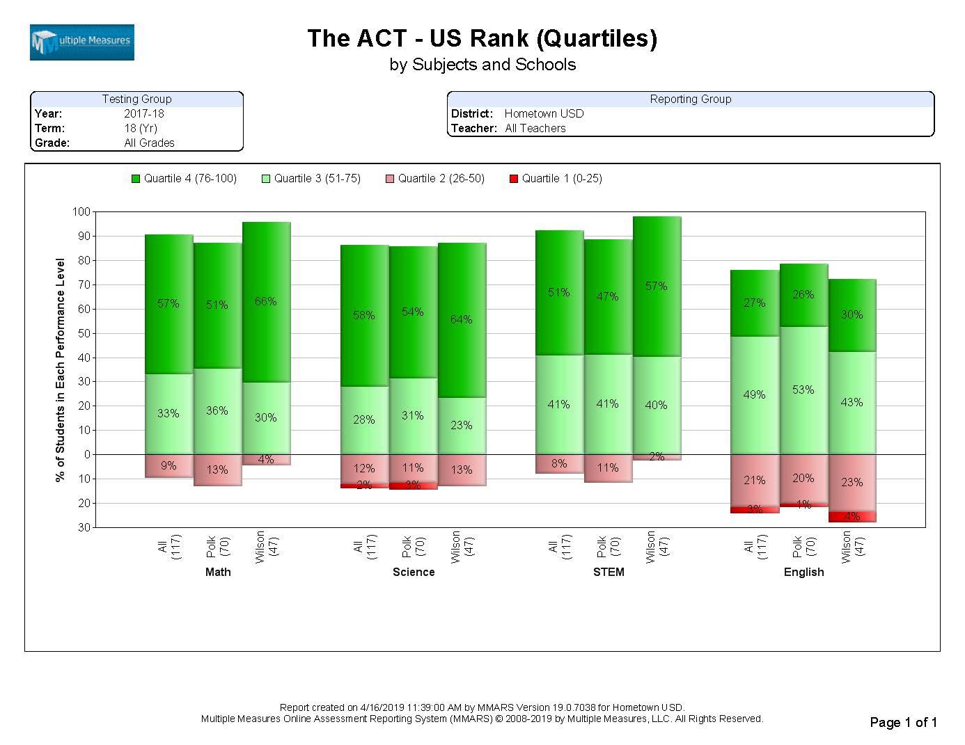 ACT-Summary_USRank_CATALOG.jpg