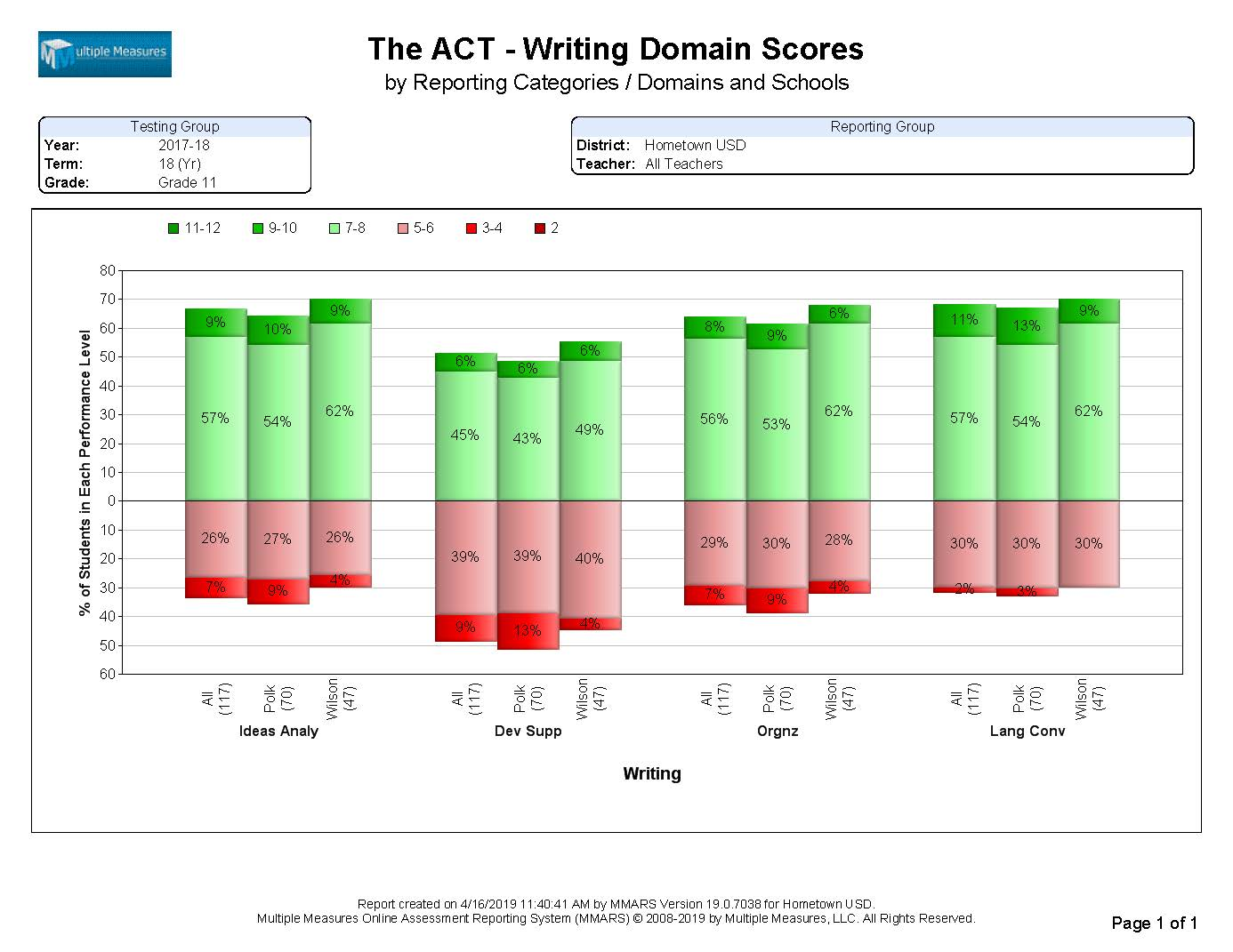 ACT-Summary_WritingDomainScore_CATALOG.jpg