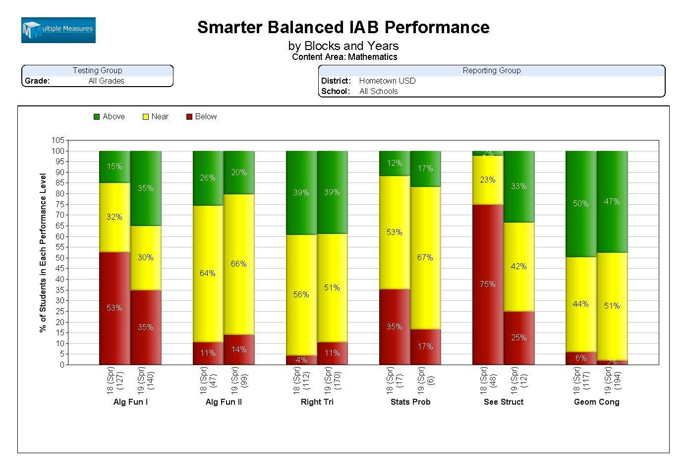 SBAC-IABS_Summary_Performance_Math.jpg