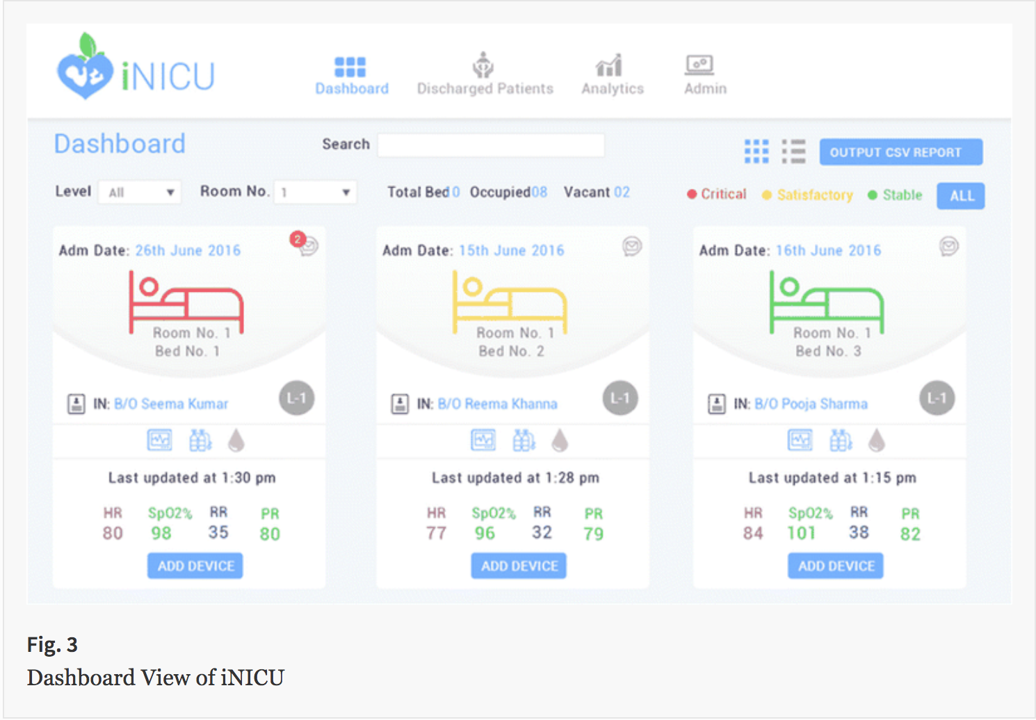 iNICU dashboard utilizing card format for scannability