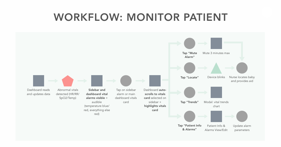 Monitor Patient   :       When the nurses are on shift and are monitoring vitals, the dashboard would allow nurses a variety of options on how to address neonatal infants. This gave us a clear guideline on how nurses would utilize this platform, and exactly what screens and features would be needed in our prototype. Specifically    Mute Alarm   ,    Locate   , tracking    trends   , and inputting    patient info   .