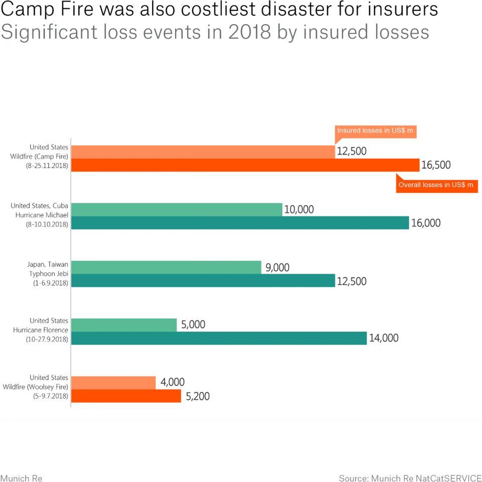 Camp Fire other disasters graph Forbes.png