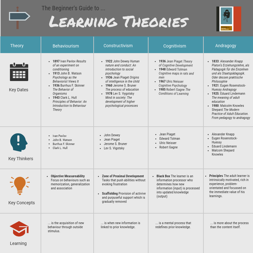 The Beginner's Guide to Learning Theories - An overview of 4 learning theories: dates, thinkers, comcepts and learning definition