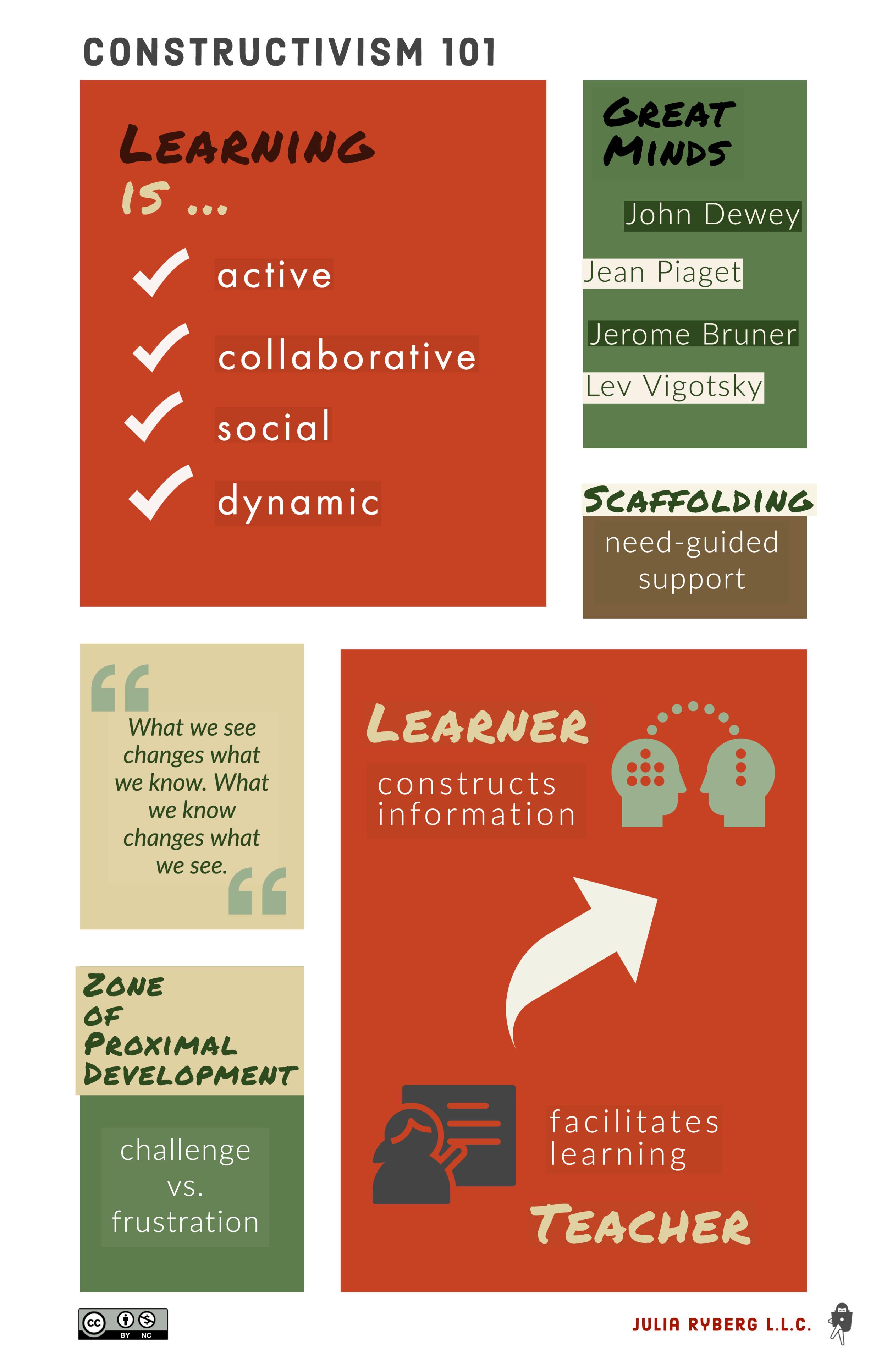 Constructivism 101 - An overview of constructivism and its implications