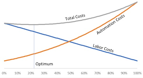Figure 1. Beyond a certain level of automation, manufacturing costs rise and there is an optimum level of automation for a given manufacturing process.