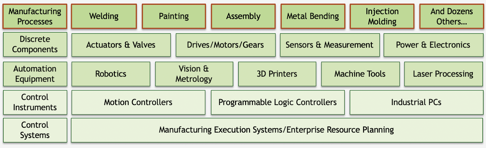 High-level view of factory automation steps and tools, courtesy of my colleague Alberto Moel.