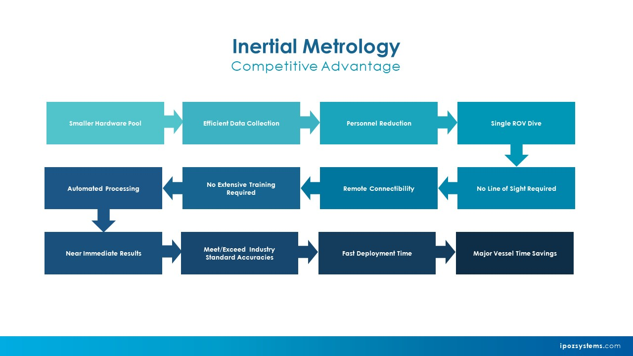 Competitive Advantage of GIPSEA Inertial Metrology System