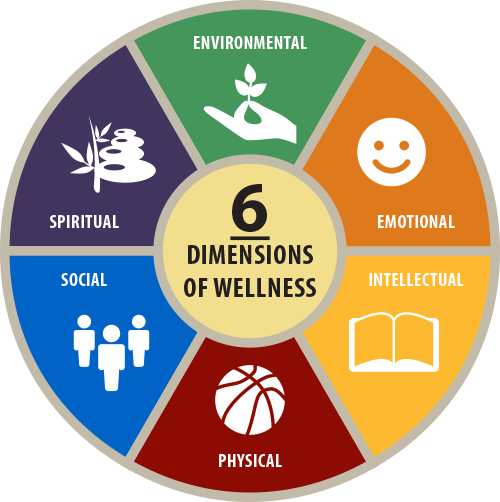 Consider the Dimensions of Wellness when creating goals