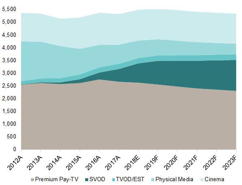Figure 2_Video Entertainment Market Outlook.jpg
