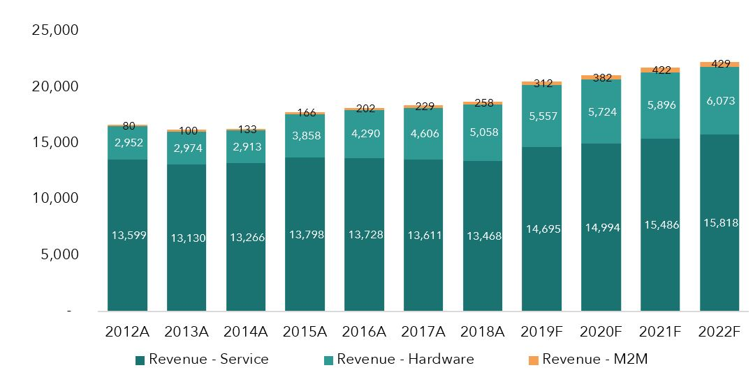 Mobile market outlook_Fig1.JPG